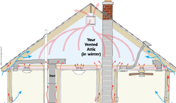 Heat Movement in attic space in Bear