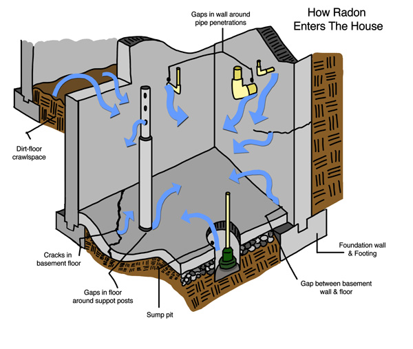 Learn How Radon Enters Your Delaware & E. Shore Maryland House